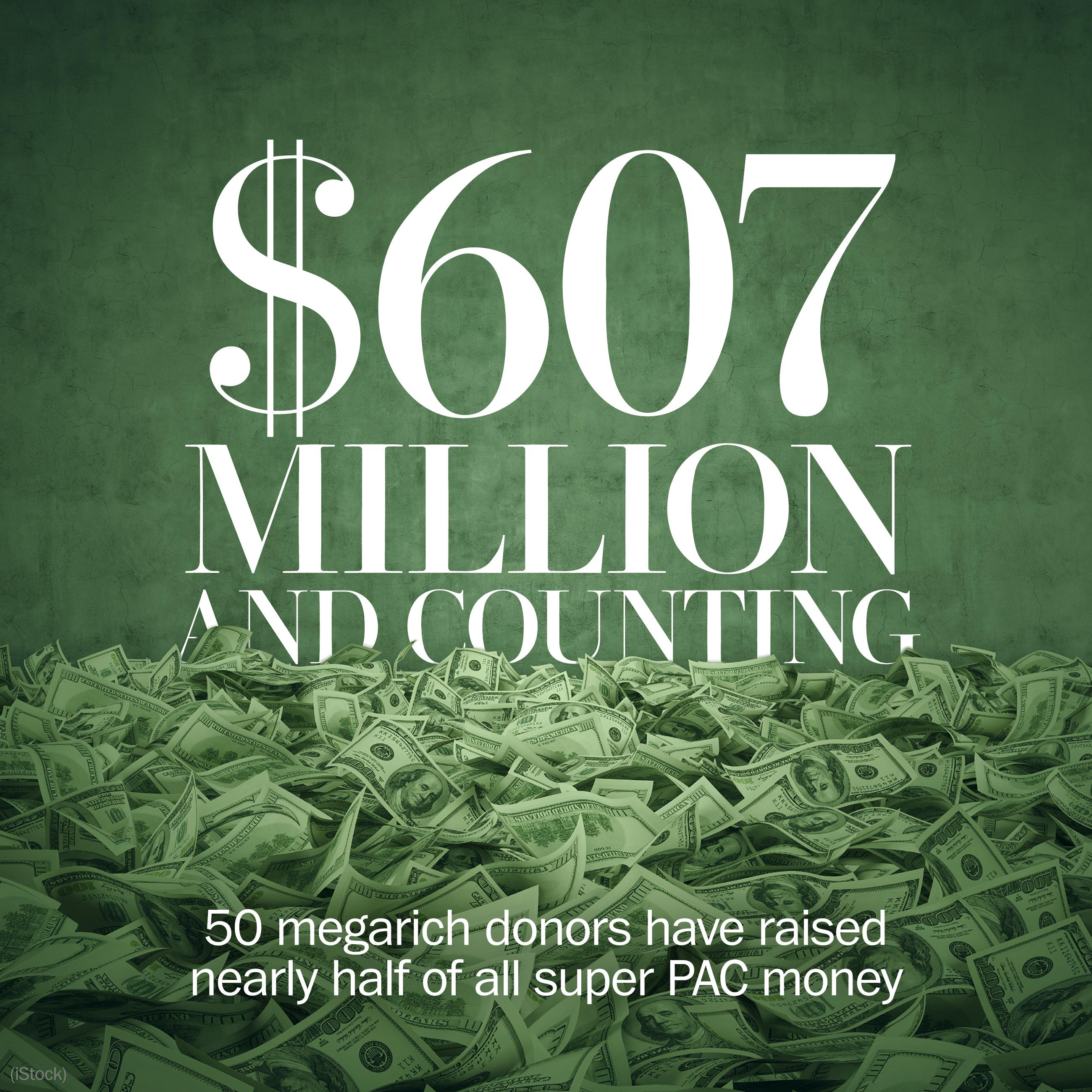 The new Gilded Age: Close to half of all super PAC money comes from 50 donors