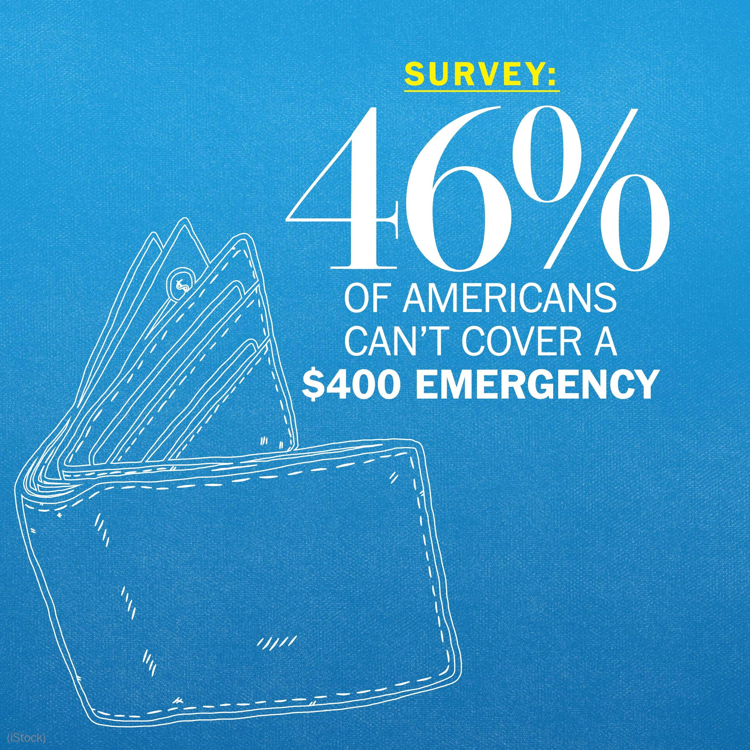 The shocking number of Americans who can't cover a $400 expense
